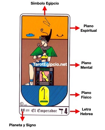 funcionamiento e interpretacion del tarot egipcio