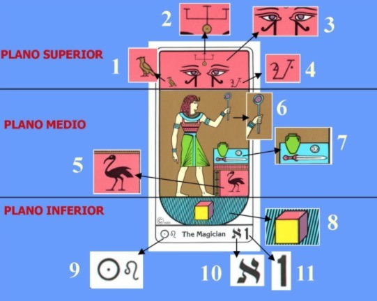 significado de el mago en el tarot egiocio